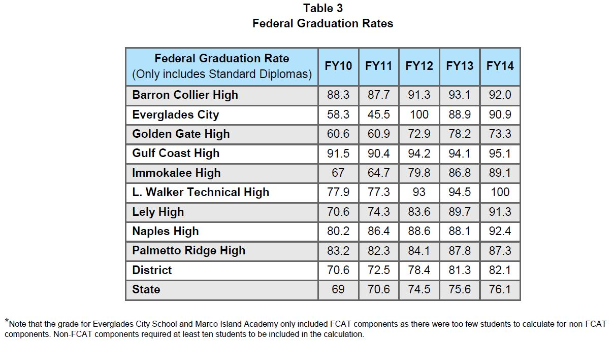 collier county naples fl Federal Graduation Rates