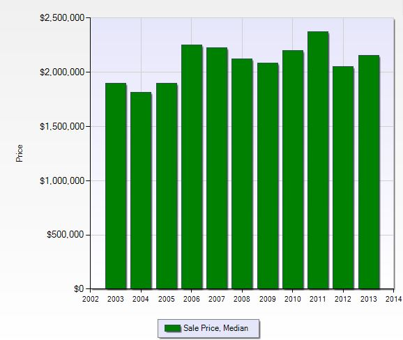 Graph of median sale price in Bay Colony in Naples, Florida.