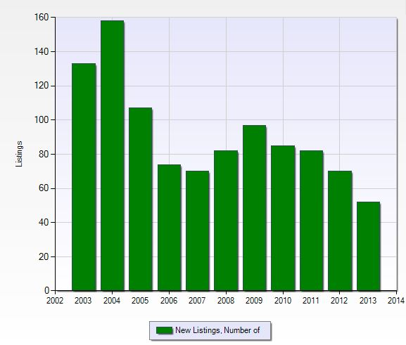 Graph of new listings per year in Bay Colony in Naples, Florida.