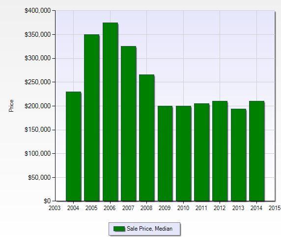 Median Sales Price for Bay Forest in Naples, Florida.