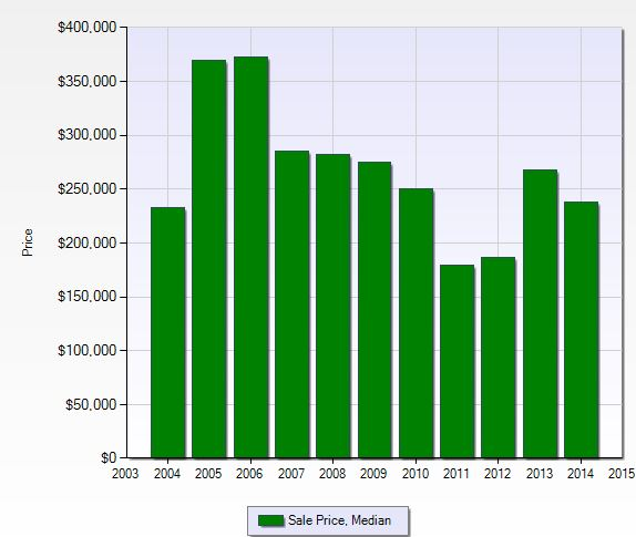 Median sales price at Bridgewater Bay in Naples, Florida.
