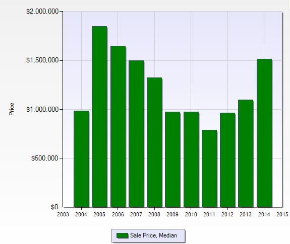 Median sales price per year at Connors in Naples, Florida.