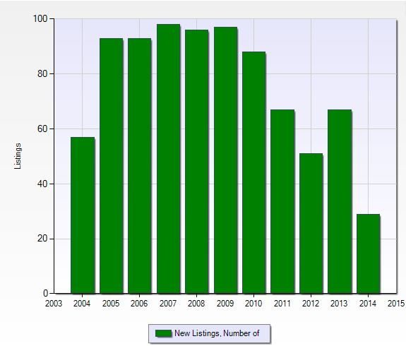 Number of new listings per year at Connors in Naples, Florida.
