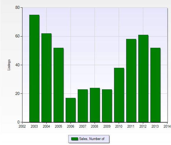 Number of closed sales per year in Countryside in Naples, Florida.