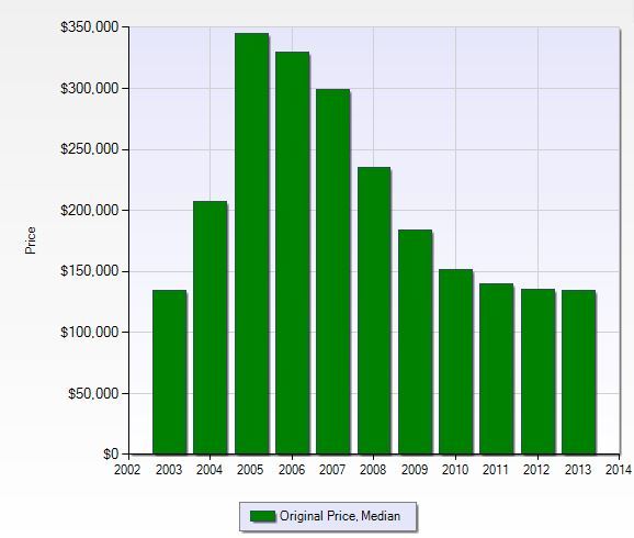 Median sales price in Countryside in Naples, Florida.