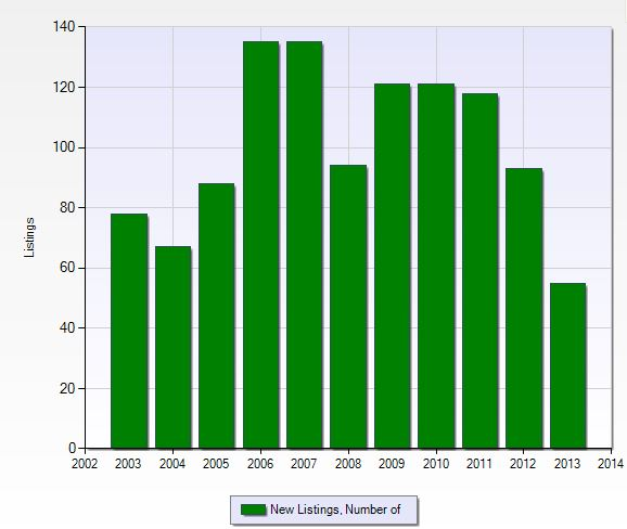Number of new listings per year in Countryside in Naples, Florida.