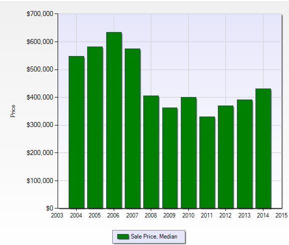 Median sales price at Delasol in Naples, Florida.