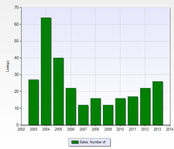 Graph of the closed sales in Eagle Creek in Naples, Florida.