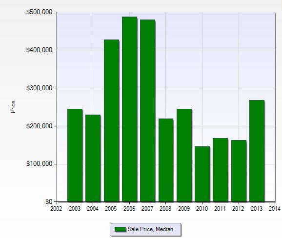 Graph of median sales price in Eagle Creek in Naples, Florida.