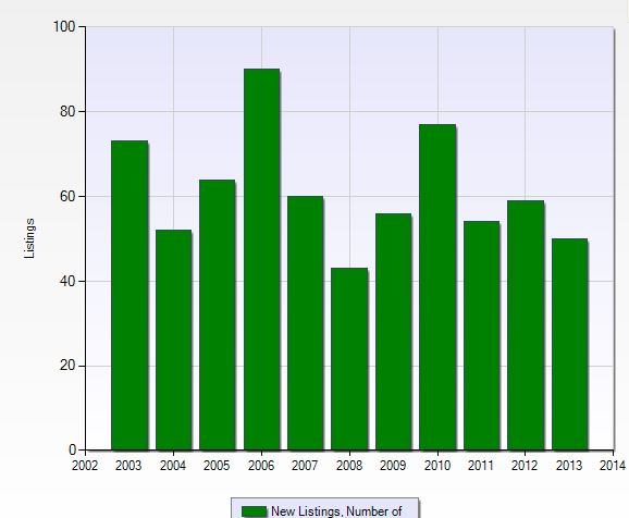 Graph of the new listings per year in Eagle Creek in Naples, Florida.