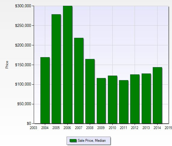 Median sales price for Emerald Lakes in Naples, Florida.