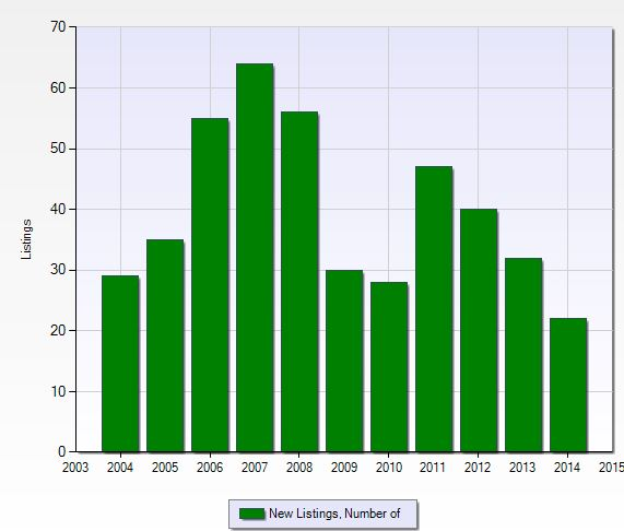 Number of new listings at Emerald Lakes in Naples, Florida.
