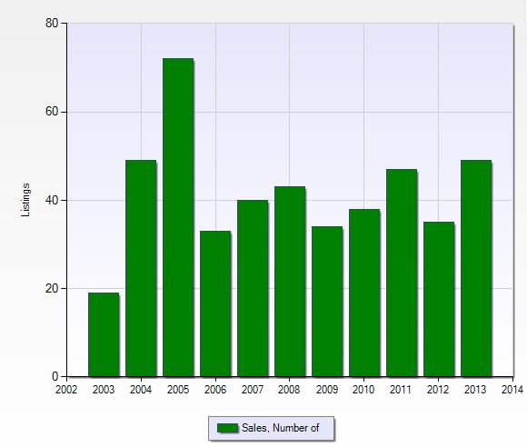 Number of closed sales per year in Forest Glen in Naples, Florida.