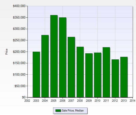 Median sales price per year in Forest Glen in Naples, Florida.
