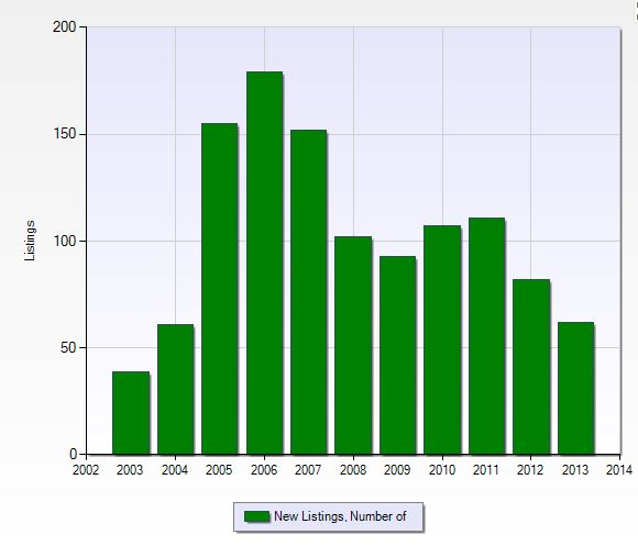 Number of listings per year in Glen Forest in Naples, Florida.