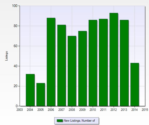 Number of new listings per year at Foxfire in Naples, Florida.