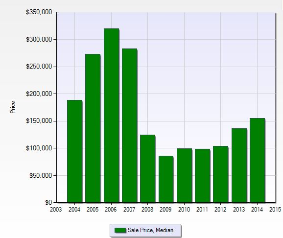 Median sales price per year in Golden Gate City