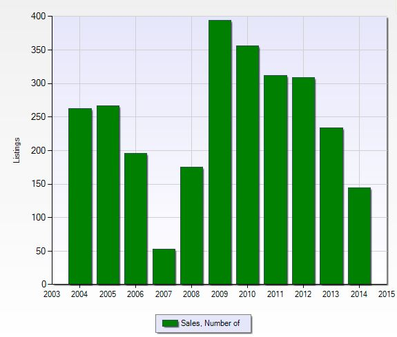 Number of close sales per year in Golden Gate City in Naples, Florida.
