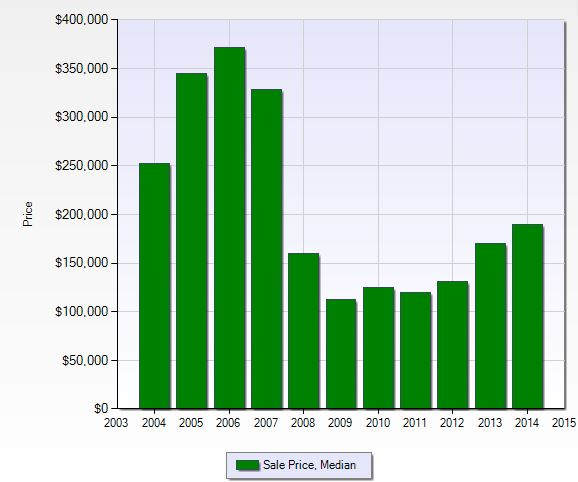 Median sales price per year at Golden Gate Estates in Naples, Florida.
