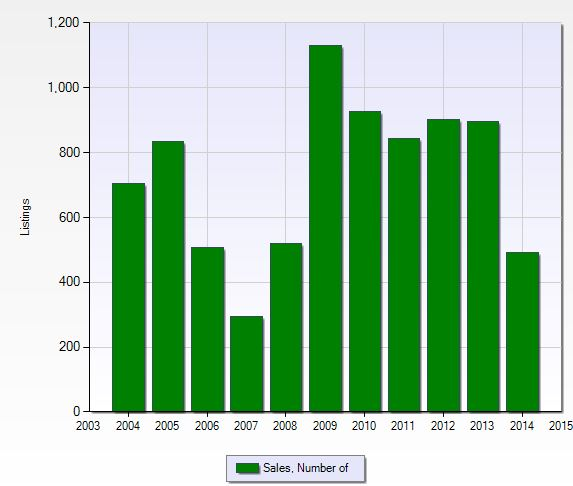 Closed sales per year at Golden Gate Estates in Naples, Florida.