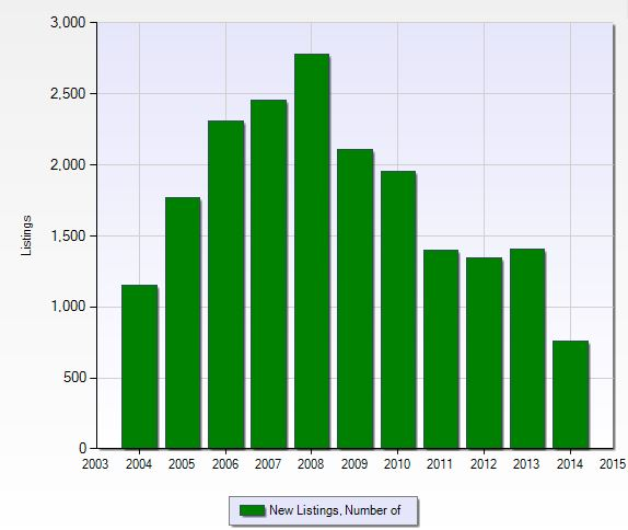 Number of new listings per year in Golden Gate Estates in Naples, Florida.