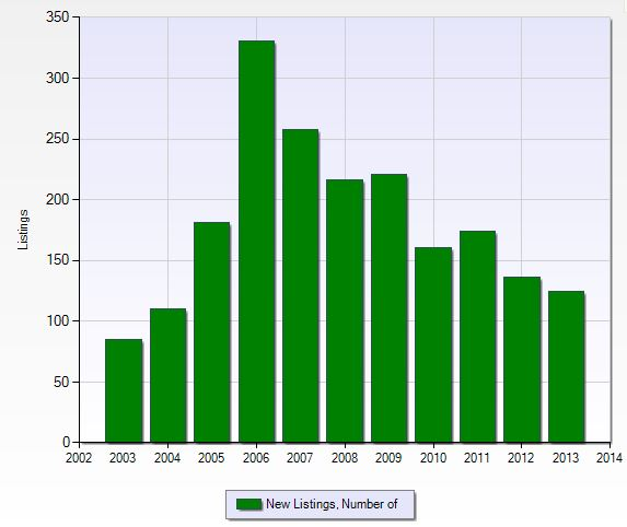 Number of new listings per year in Grandezza in Naples, Florida.