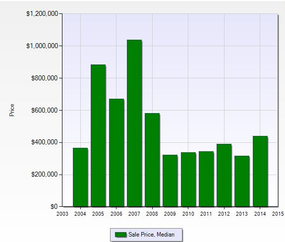 Median sales price per year at Hawksridge in Naples, Florida.