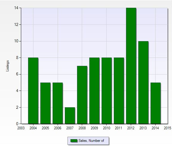 Number of closed sales per year at Hawksridge in Naples, Florida.