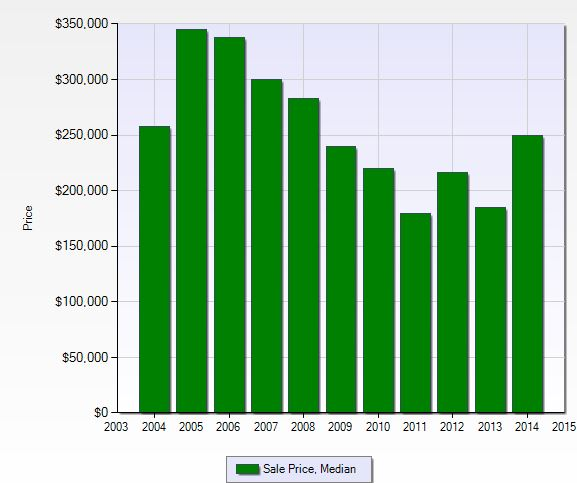 Median sales price at Heritage Greens in Naples, Florida.