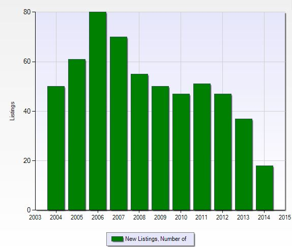 Number of new listings per year at Ibis Cove in Naples, Florida.