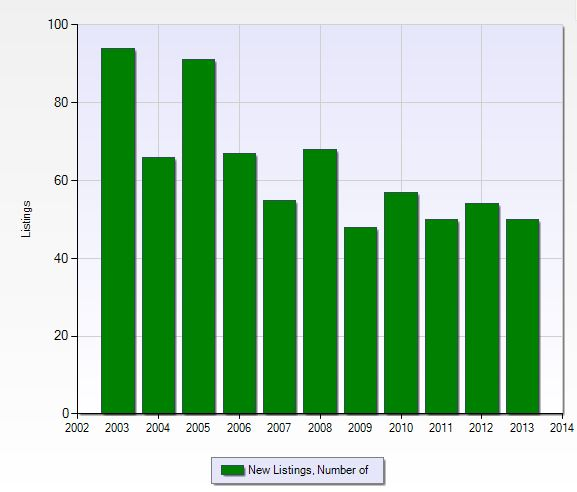 Number of new listings per year in Kensington in Naples, Florida.