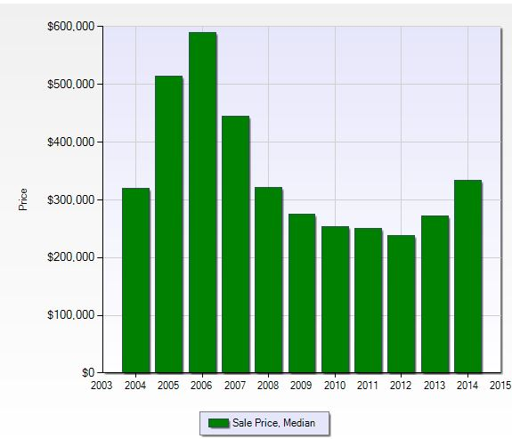 Median sales price per year at Laurel Lakes in Naples, Florida.