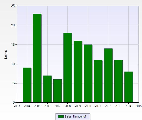 Number of closed sales per year at Laurel Lakes in Naples, Florida.