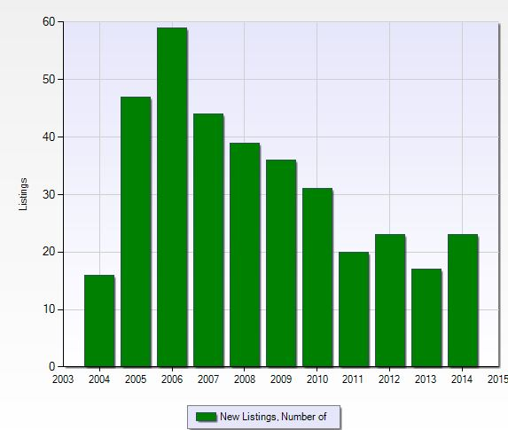 Number of new listings per year at Laurel Lakes in Naples, Florida.