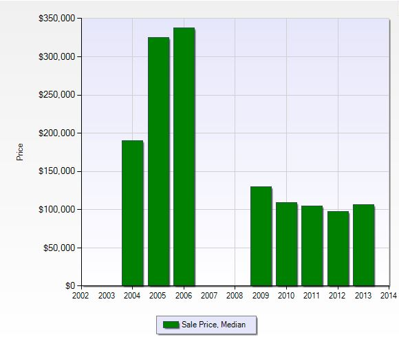Median sales price per year in Greenlinks at Lely Resort in Naples, Florida.