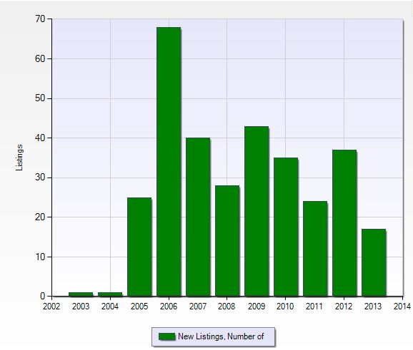 Number of new listings per year in Greenlinks at Lely Resort in Naples, Florida.
