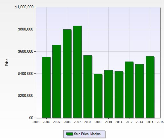Median Sales Price per year at Monterey in Naples, Florida.
