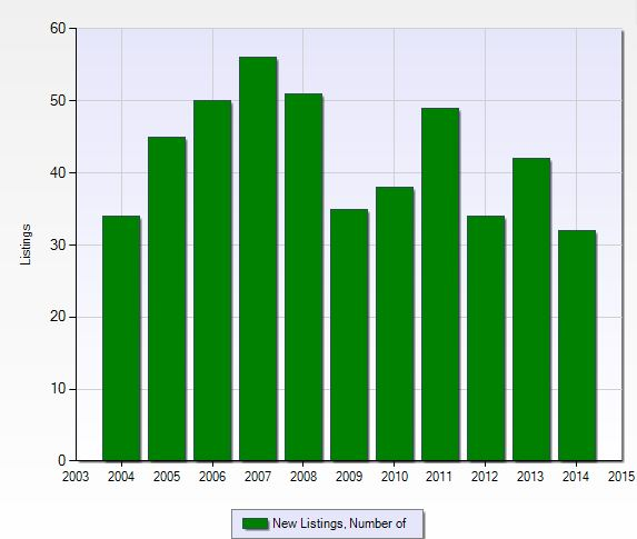 Number of new listings per year in Monterey in Naples, Florida.