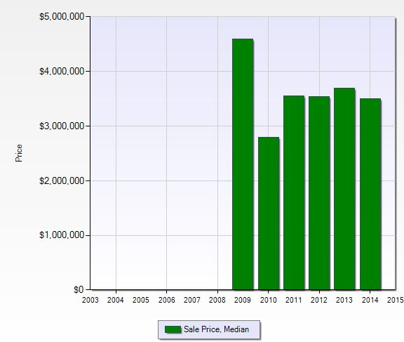 Median sales price per year at Moraya Bay in Naples, Florida.