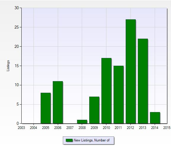 Number of new listings per year at Moraya Bay in Naples, Florida.
