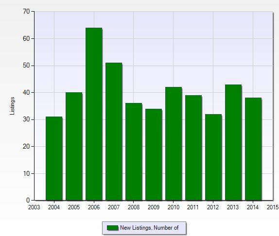 Number of new listings per year at Naples Bath and Tennis Club in Naples, Florida.