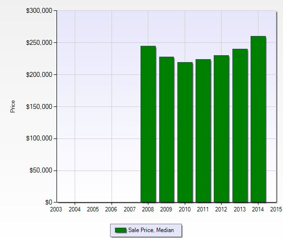 Median sales price per year at Ole in Naples, Florida.