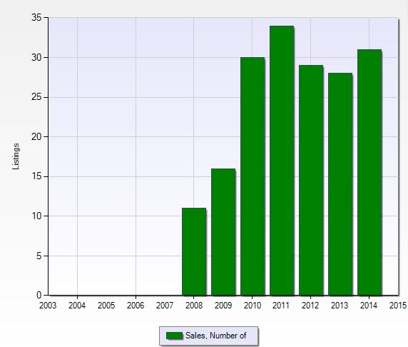 Number of closed sales per year at Ole in Naples, Florida.