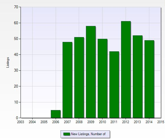 Number of new listings per year at Ole in Naples, Florida.