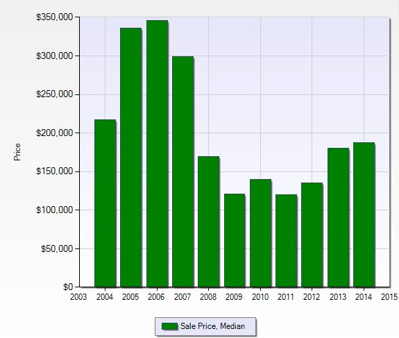 Median Sales Price per year at orange Tree in Naples, Florida.