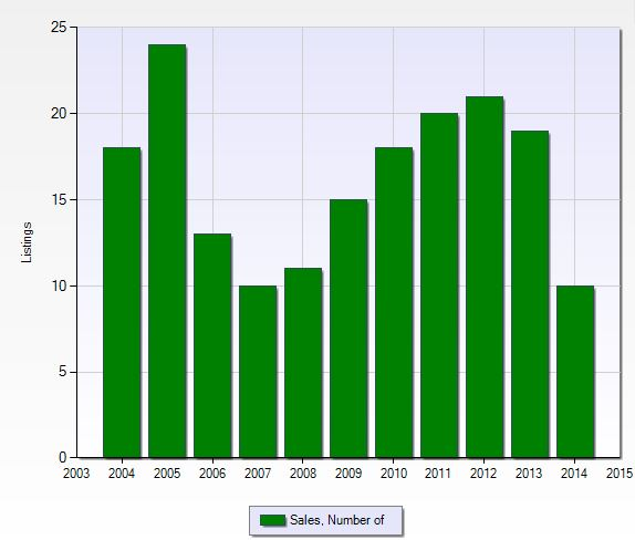 Number of closed sales per year at Orange Tree in Naples, Florida.