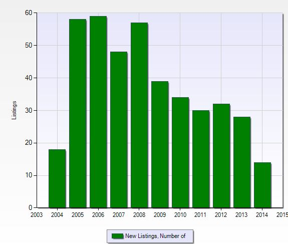 Number of new listings per year at Orange Tree in Naples, Florida.