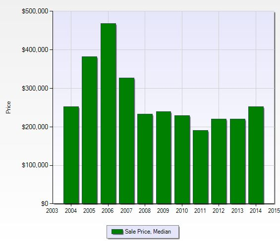 Median sales price per year at Orchards in Naples, Florida.
