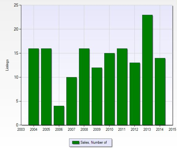 Number of closed sales per year at Orchards in Naples, Florida.