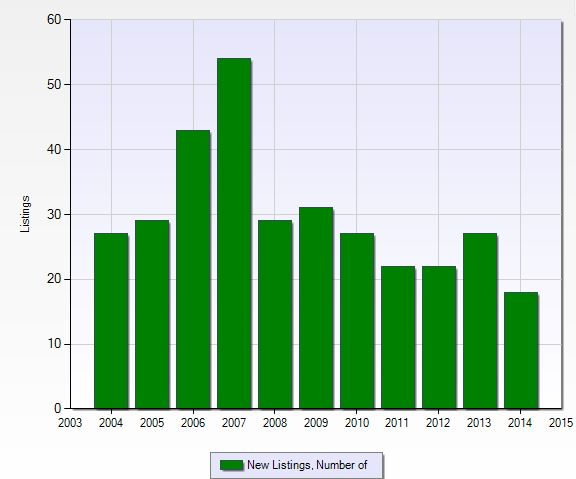 Number of new listings per year at Orchards in Naples, Florida.